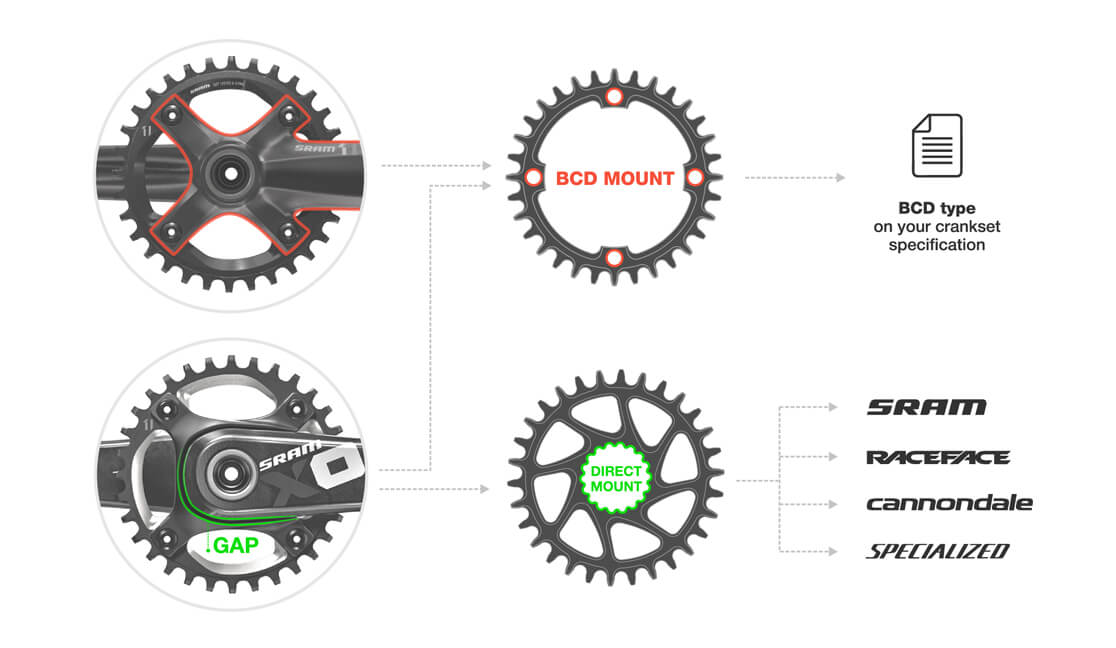 Type-of-chainring-mount-BCD-mount-Direct